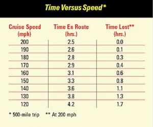 times-versus-speed