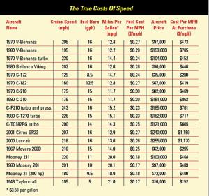 true-costs-of-speed