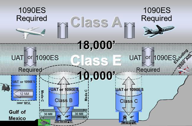 Airspace - FAA ADS-B rebate program