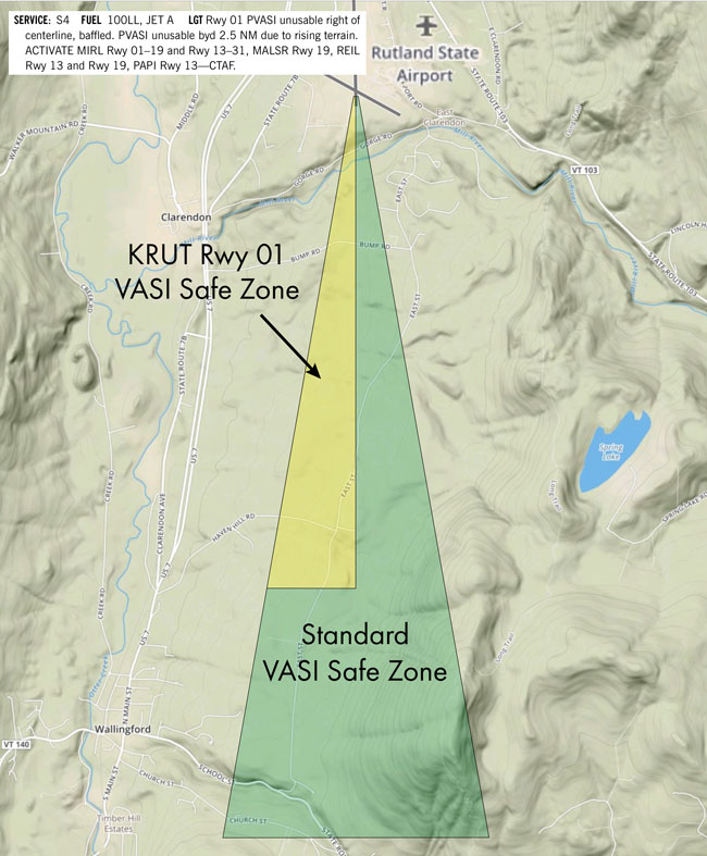 VASI Safe Zones can vary