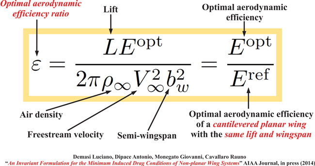 On The Step - Optimal Aerodynamic Efficiency Ratio
