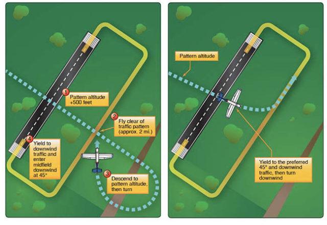 New Traffic Patterns