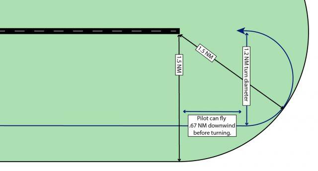 Circle-to-Land Graphic