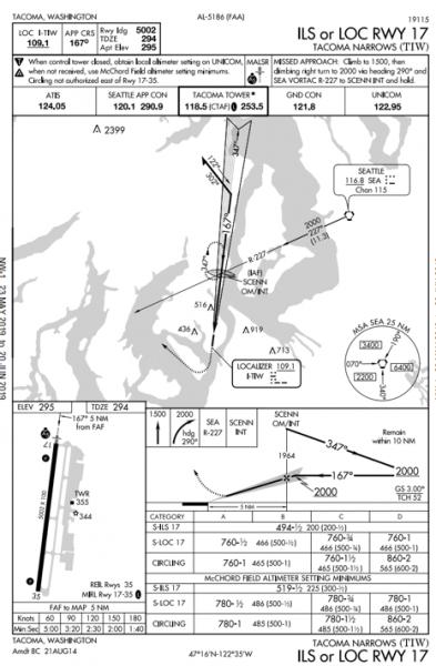 Tacoma Narrows (TIW) Chart