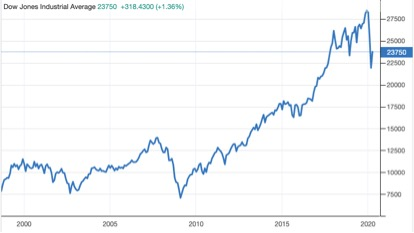 A long term look at the Dow Jones